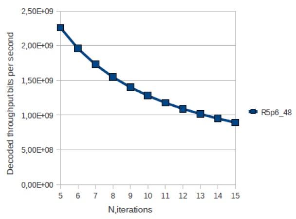 LDPC (Low Density Parity-Checking Code) IP Core