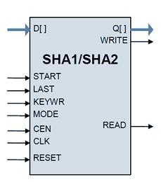 md5, sha-1, sha-224, sha-256, sha-384, sha-512 secure hash ip cores  ip cores