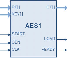 AES IP Core: Ultra-Compact Advanced Encryption Standard