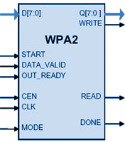 WPA2 802 11i CCM (CTR+CBC) AES IP Core